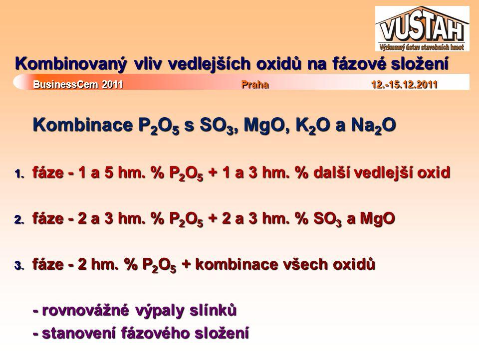 BusinessCem 2011Praha 12.-15.12.2011 BusinessCem 2011 Praha 12.-15.12.2011 Kombinovaný vliv vedlejších oxidů na fázové složení Kombinace P 2 O 5 s SO