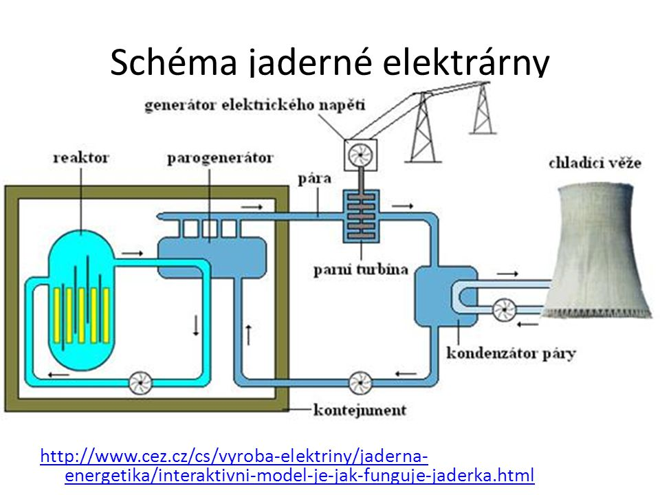 Spojovačka Kontejnment Parogenerátor Jaderný reaktor Kondenzátor páry Pára Parní turbína Generátor el.