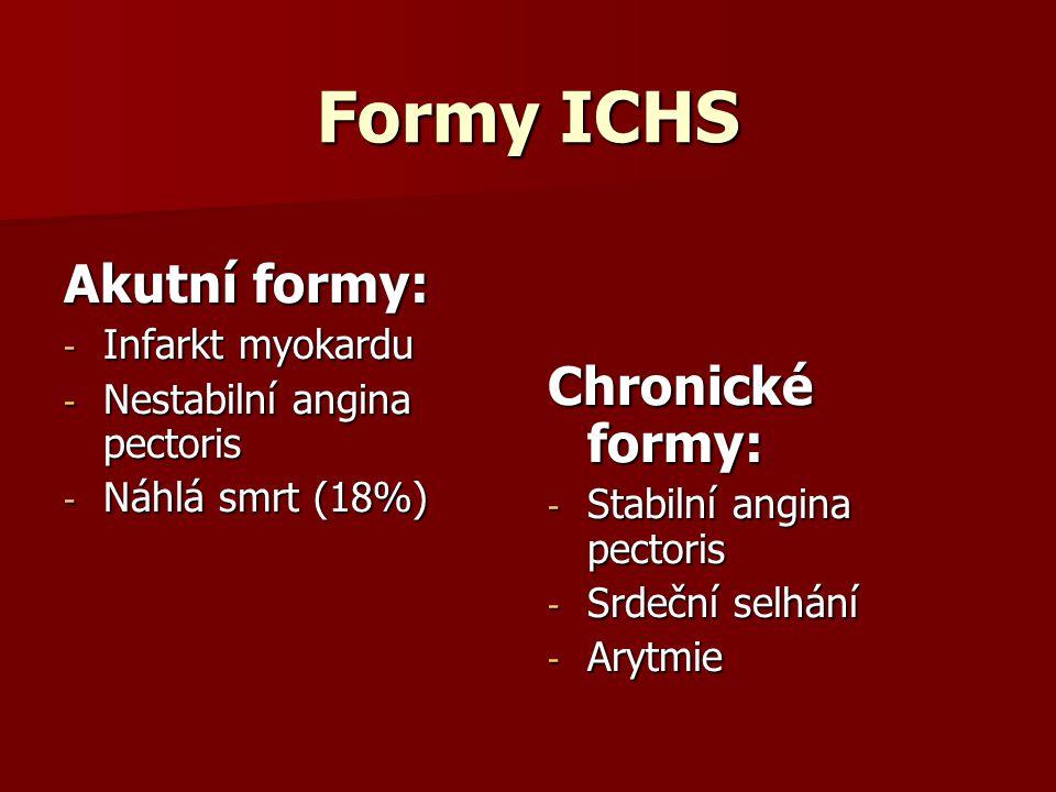 Formy ICHS Akutní formy: - Infarkt myokardu - Nestabilní angina pectoris - Náhlá smrt (18%) Chronické formy: - Stabilní angina pectoris - Srdeční selhání - Arytmie