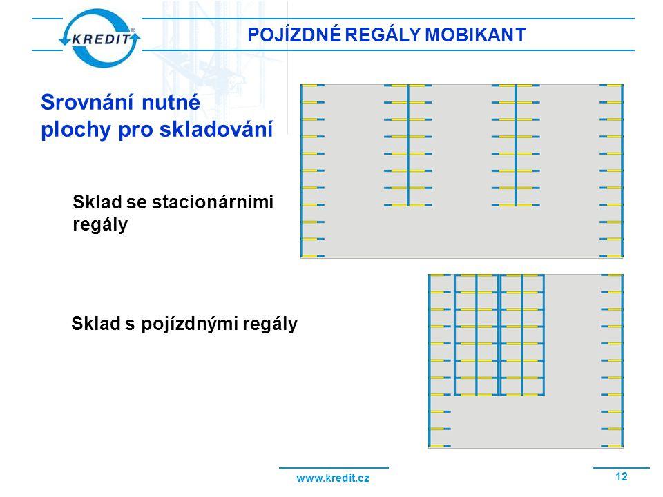 www.kredit.cz 12 POJÍZDNÉ REGÁLY MOBIKANT Srovnání nutné plochy pro skladování Sklad se stacionárními regály Sklad s pojízdnými regály