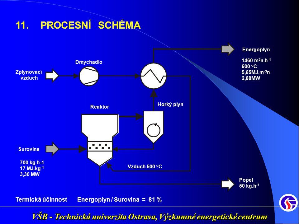VŠB - Technická univerzita Ostrava, Výzkumné energetické centrum 11.PROCESNÍ SCHÉMA Termická účinnost Energoplyn / Surovina = 81 % Surovina Reaktor Zp