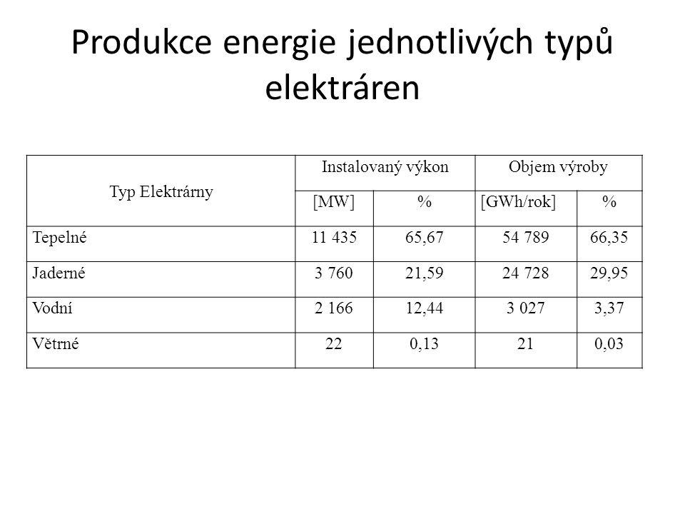 Produkce energie jednotlivých typů elektráren Typ Elektrárny Instalovaný výkonObjem výroby [MW]%[GWh/rok]% Tepelné11 43565,6754 78966,35 Jaderné3 7602