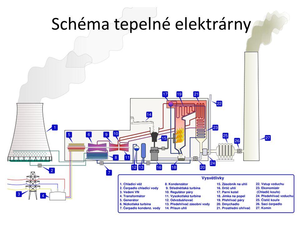 Vodní elektrárny Voda roztáčí turbínu, která je na společné hřídeli s elektrickým generátorem (tomuto se říká turbogenerátor) Typy vodních elektráren – P řehradní – Jezové –Derivační –Přečerpávací –Přílivové