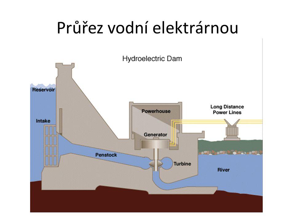 Průřez vodní elektrárnou