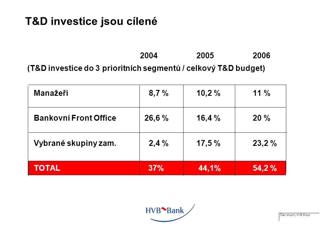 Člen skupiny HVB Group T&D investice jsou cílené 200420052006 (T&D investice do 3 prioritních segmentů / celkový T&D budget) Manažeři 8,7 % 10,2 %11 % Bankovní Front Office 26,6 % 16,4 %20 % Vybrané skupiny zam.