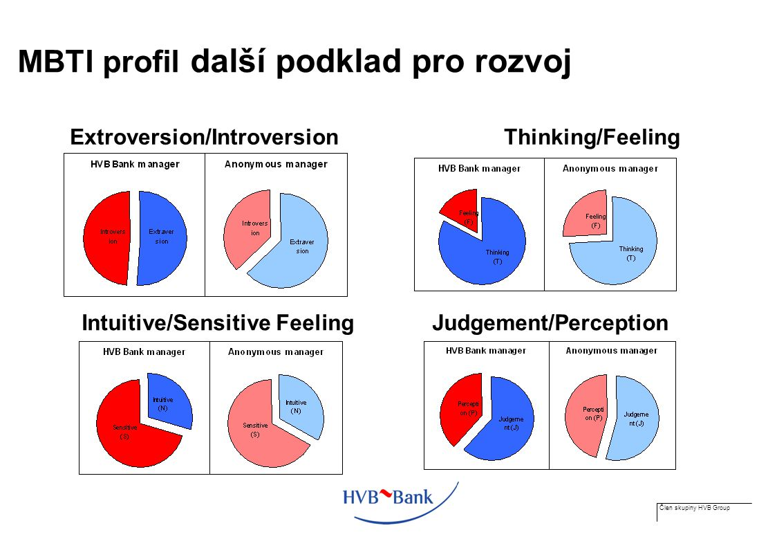 Člen skupiny HVB Group MBTI profil další podklad pro rozvoj Extroversion/Introversion Thinking/Feeling Intuitive/Sensitive Feeling Judgement/Perceptio