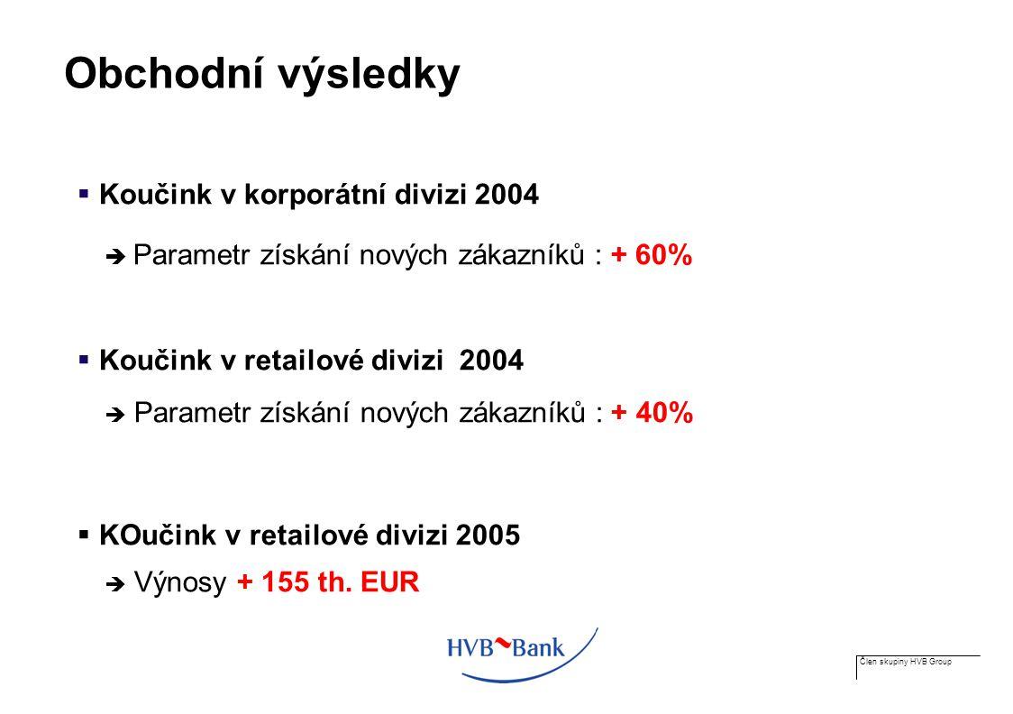 Člen skupiny HVB Group Obchodní výsledky  Koučink v korporátní divizi 2004  Parametr získání nových zákazníků : + 60%  Koučink v retailové divizi 2004  Parametr získání nových zákazníků : + 40%  KOučink v retailové divizi 2005  Výnosy + 155 th.
