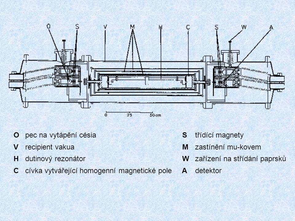 Opec na vytápění césia Střídící magnety Vrecipient vakua Mzastínění mu-kovem Hdutinový rezonátor Wzařízení na střídání paprsků Ccívka vytvářející homo