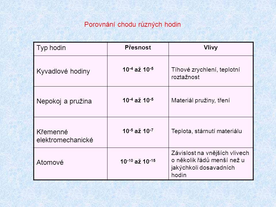 Porovnání chodu různých hodin Typ hodin PřesnostVlivy Kyvadlové hodiny 10 -4 až 10 -5 Tíhové zrychlení, teplotní roztažnost Nepokoj a pružina 10 -4 až