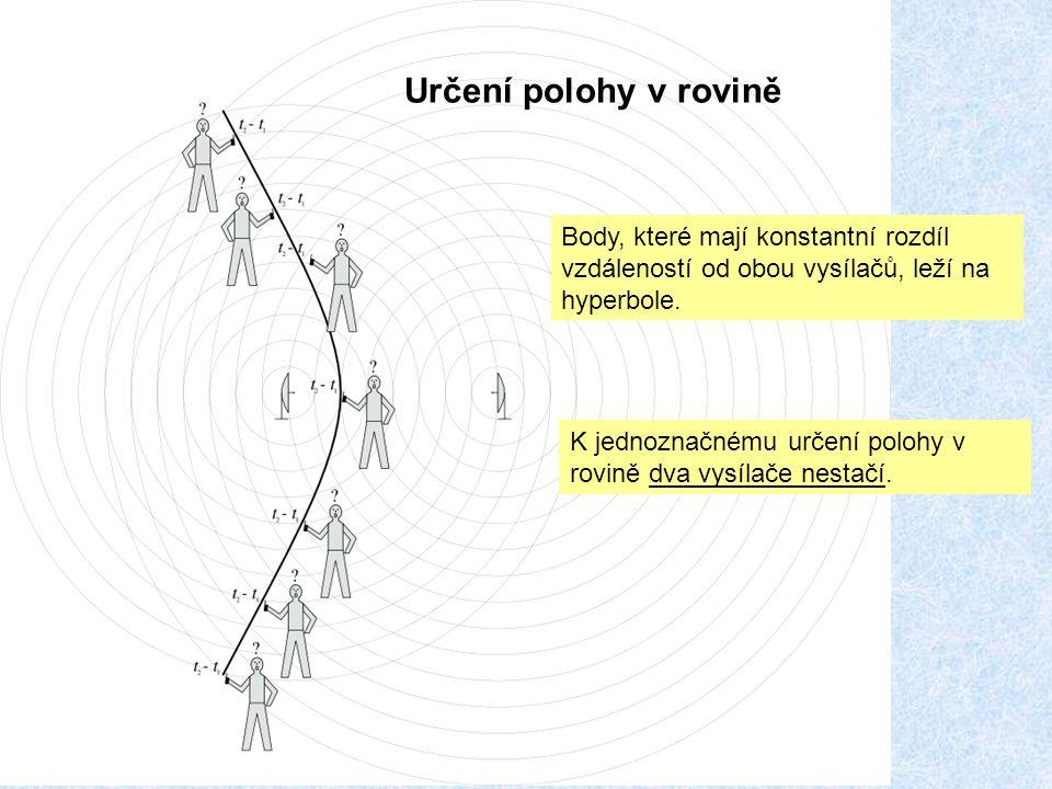 Určení polohy v rovině Body, které mají konstantní rozdíl vzdáleností od obou vysílačů, leží na hyperbole. K jednoznačnému určení polohy v rovině dva