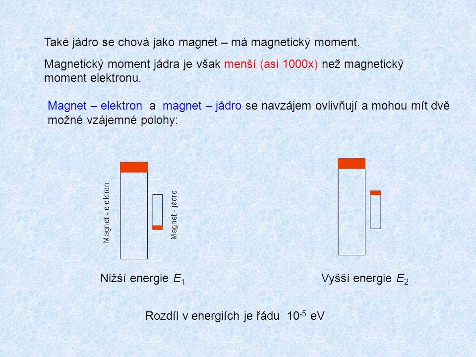 Také jádro se chová jako magnet – má magnetický moment. Magnetický moment jádra je však menší (asi 1000x) než magnetický moment elektronu. Magnet – el