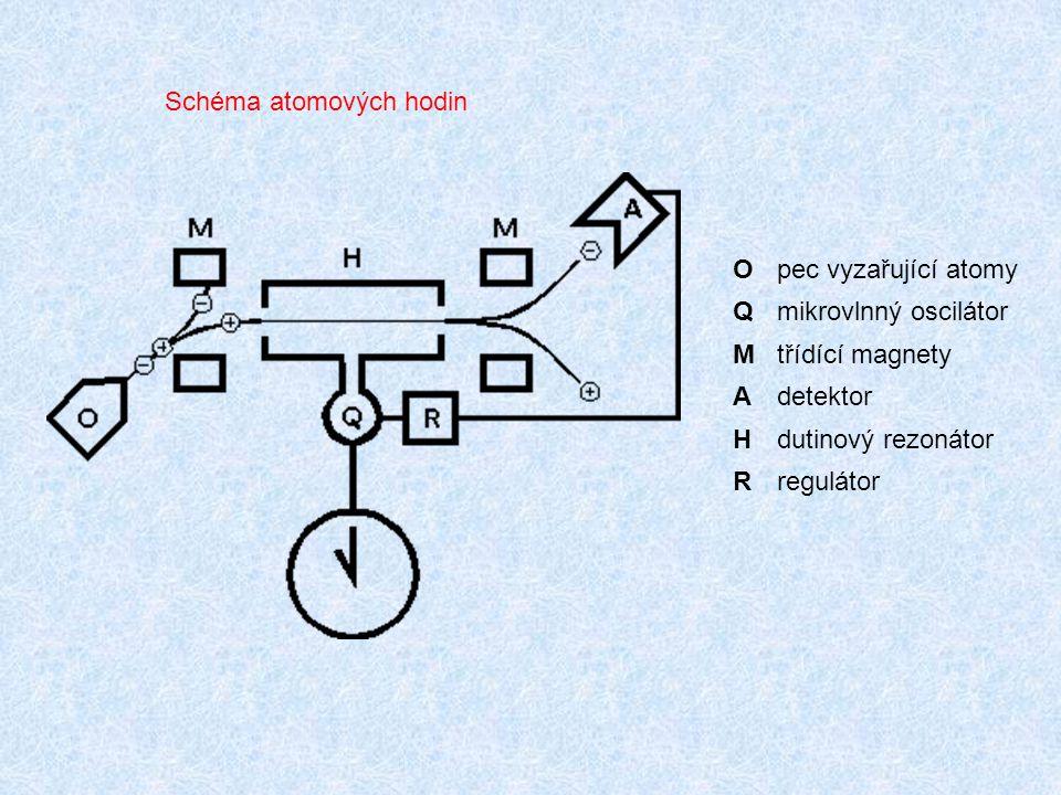 Opec vyzařující atomy Qmikrovlnný oscilátor Mtřídící magnety Adetektor Hdutinový rezonátor Rregulátor Schéma atomových hodin