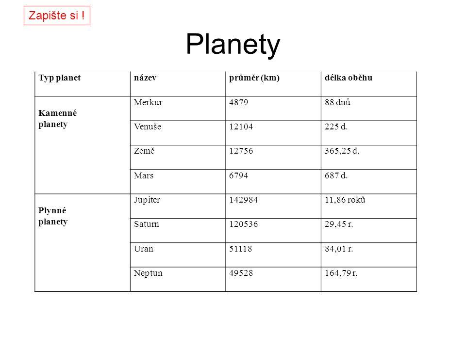 Planety Typ planetnázevprůměr (km)délka oběhu Kamenné planety Merkur487988 dnů Venuše12104225 d. Země12756365,25 d. Mars6794687 d. Plynné planety Jupi