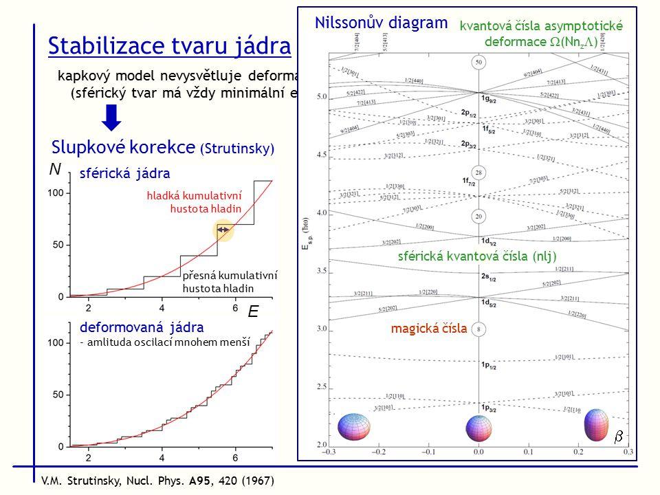 kapkový model nevysvětluje deformaci jader (sférický tvar má vždy minimální energii) Stabilizace tvaru jádra Slupkové korekce (Strutinsky)  magická čísla sférická kvantová čísla (nlj) kvantová čísla asymptotické deformace  (Nn z  ) Nilssonův diagram deformovaná jádra - amlituda oscilací mnohem menší V.M.