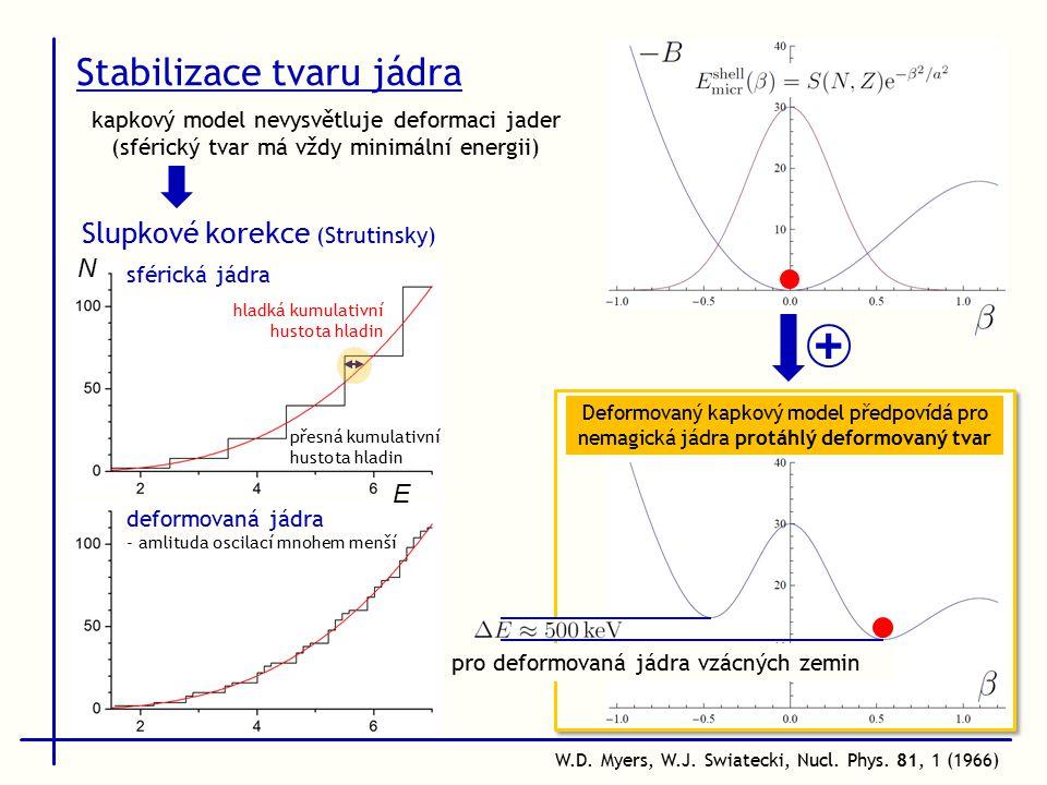 Stabilizace tvaru jádra W.D. Myers, W.J. Swiatecki, Nucl.