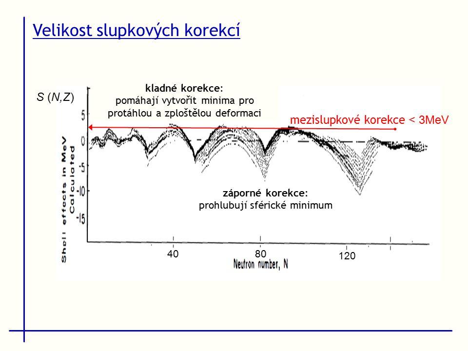Velikost slupkových korekcí 40 80 120 mezislupkové korekce < 3MeV S (N,Z) záporné korekce: prohlubují sférické minimum kladné korekce: pomáhají vytvořit minima pro protáhlou a zploštělou deformaci