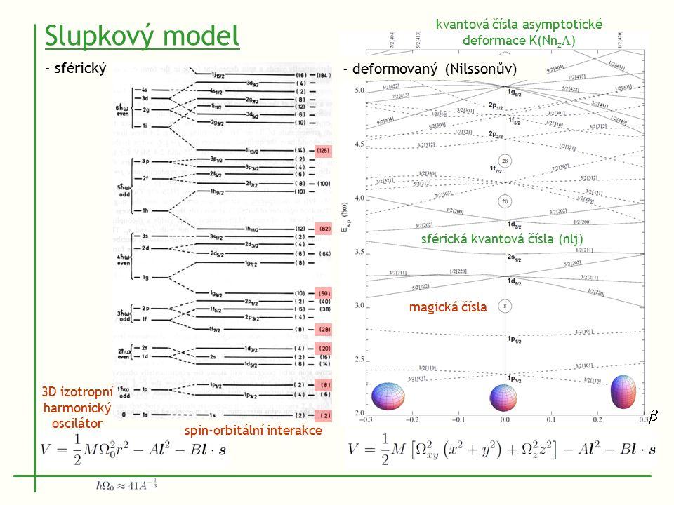 spin-orbitální interakce Slupkový model 3D izotropní harmonický oscilátor - sférický  magická čísla sférická kvantová čísla (nlj) kvantová čísla asymptotické deformace K(Nn z  ) - deformovaný (Nilssonův)