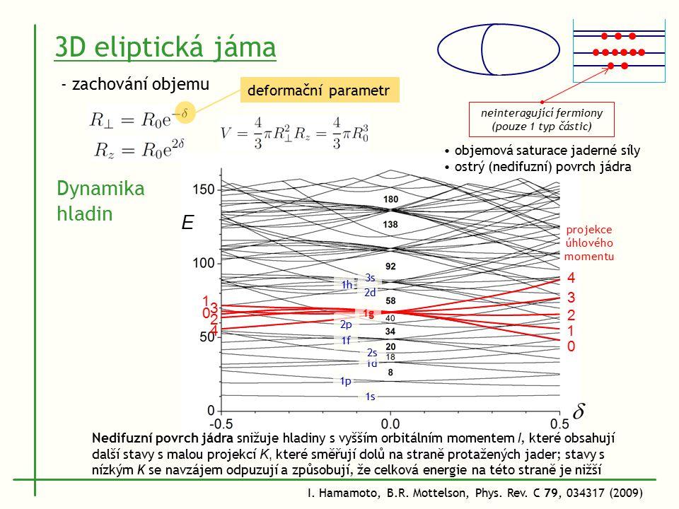 1s 1p 1d 2s 2p 1f 1g 2d 1h 3s3s 0 1 2 3 4 0 1 2 3 4 deformační parametr 3D eliptická jáma - zachování objemu neinteragující fermiony (pouze 1 typ částic) objemová saturace jaderné síly ostrý (nedifuzní) povrch jádra I.