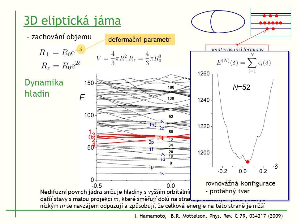 deformační parametr 3D eliptická jáma - zachování objemu 1s 1p 1d 2s 2p 1f 1g 2d 1h 3s3s 0 1 2 3 4 0 1 2 3 4 E  projekce úhlového momentu Dynamika hladin neinteragující fermiony (pouze 1 typ částic) objemová saturace jaderné síly ostrý (nedifuzní) povrch jádra Nedifuzní povrch jádra snižuje hladiny s vyšším orbitálním momentem l, které obsahují další stavy s malou projekcí m, které směřují dolů na straně protažených jader; stavy s nízkým m se navzájem odpuzují a způsobují, že celková energie na této straně je nižší N=52  rovnovážná konfigurace – protáhný tvar I.
