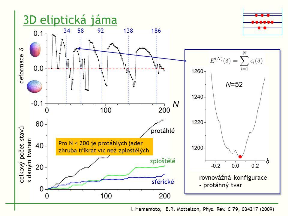3D eliptická jáma I. Hamamoto, B.R. Mottelson, Phys.