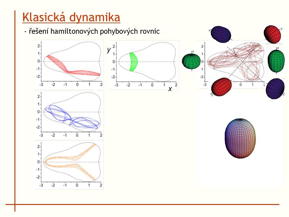 x y Klasická dynamika - řešení hamiltonových pohybových rovnic