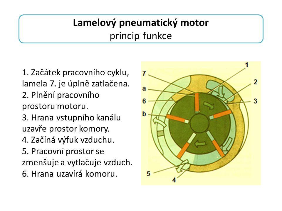 princip funkce 1. Začátek pracovního cyklu, lamela 7. je úplně zatlačena. 2. Plnění pracovního prostoru motoru. 3. Hrana vstupního kanálu uzavře prost