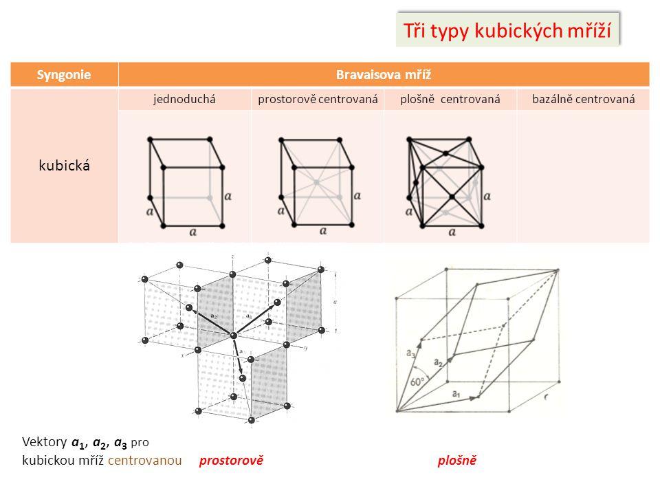 SyngonieBravaisova mříž kubická jednoducháprostorově centrovanáplošně centrovanábazálně centrovaná Tři typy kubických mříží Vektory a 1, a 2, a 3 pro