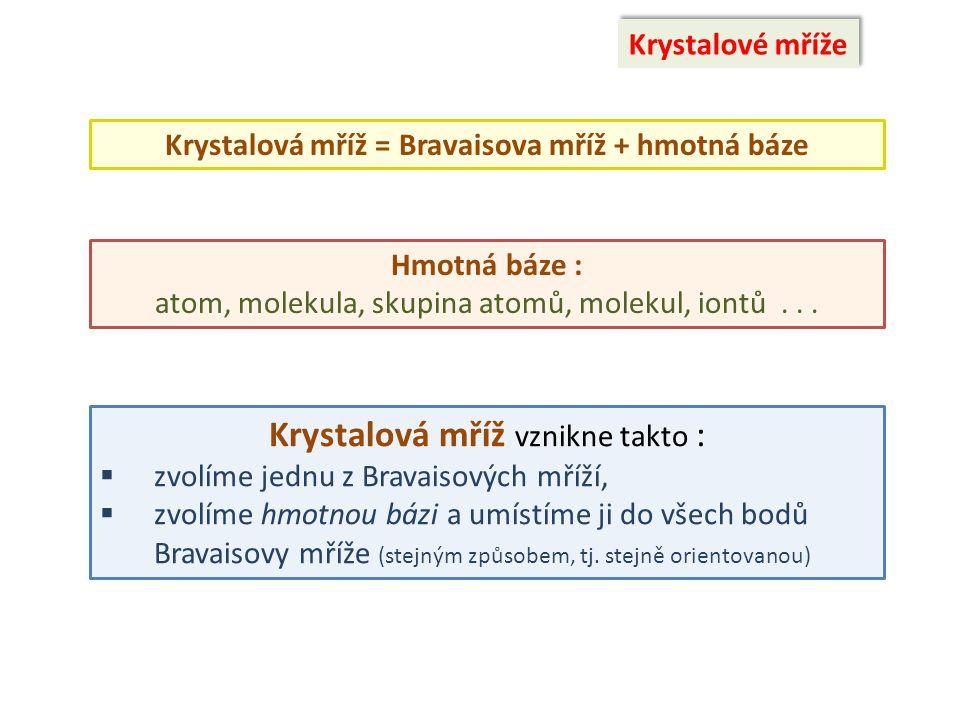 Krystalové mříže Krystalová mříž = Bravaisova mříž + hmotná báze Hmotná báze : atom, molekula, skupina atomů, molekul, iontů... Krystalová mříž vznikn