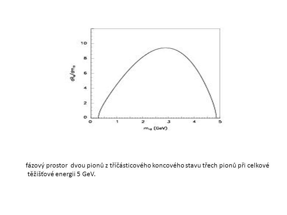 fázový prostor dvou pionů z tříčásticového koncového stavu třech pionů při celkové těžišťové energii 5 GeV.