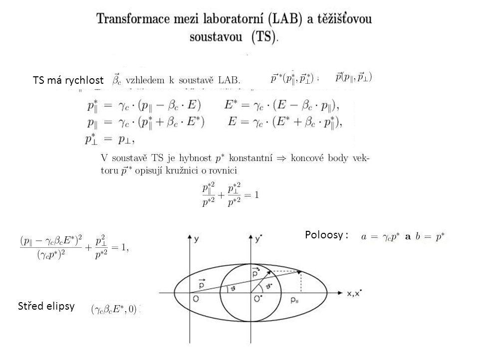Rozpady částic ⟸ silné rozpady ⟹ ~ ⟹ °neurčitost v měření energie ~ 100 MeV Vázaný stav s hmotností Breit – Wignerova formule ⟸ Fourierova transformace