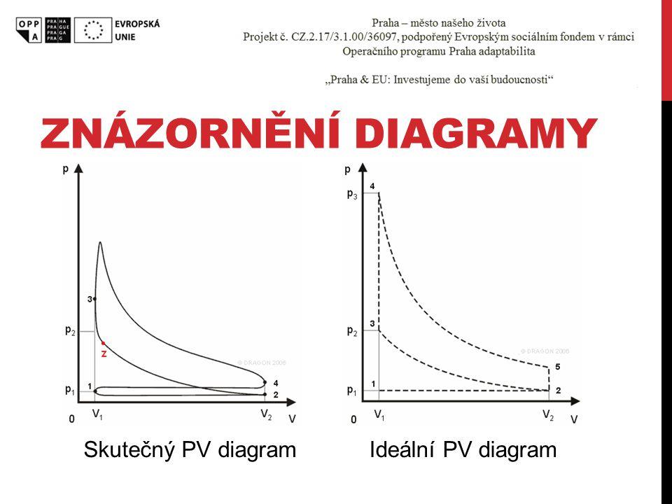 ZNÁZORNĚNÍ DIAGRAMY Ideální PV diagramSkutečný PV diagram