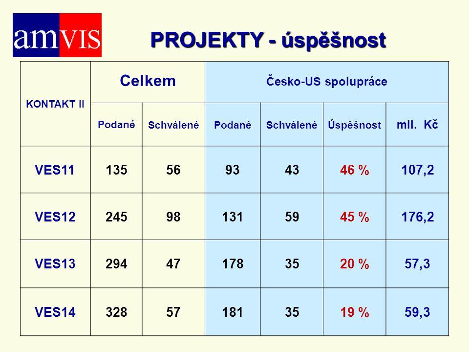 PROJEKTY - úspěšnost KONTAKT II Celkem Česko-US spolupráce PodanéSchválenéPodanéSchválenéÚspěšnost mil. Kč VES1113556934346 %107,2 VES12245981315945 %