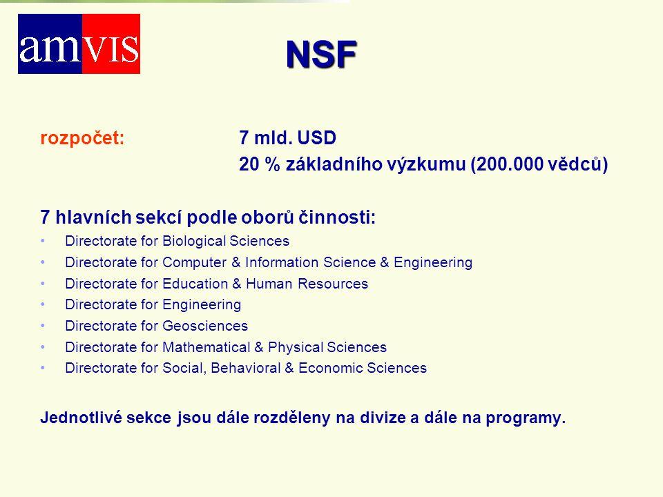 NSF rozpočet: 7 mld. USD 20 % základního výzkumu (200.000 vědců) 7 hlavních sekcí podle oborů činnosti: Directorate for Biological Sciences Directorat