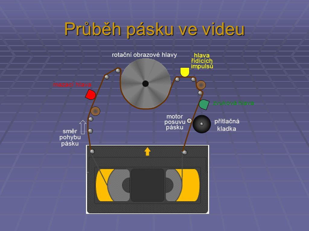 Průběh pásku ve videu směr pohybu pásku motor posuvu pásku přítlačná kladka rotační obrazové hlavy mazací hlava zvuková hlava hlava řídících impulsů