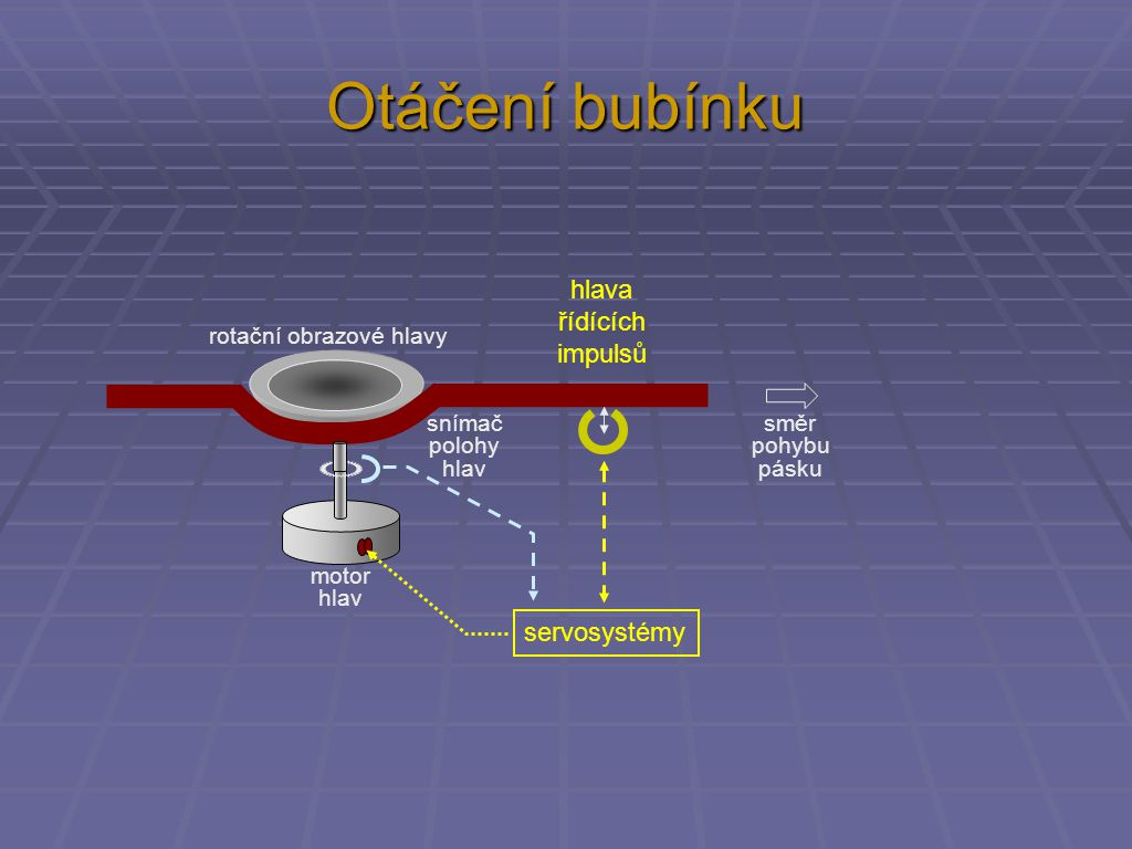 Otáčení bubínku servosystémy směr pohybu pásku motor hlav snímač polohy hlav rotační obrazové hlavy hlava řídících impulsů