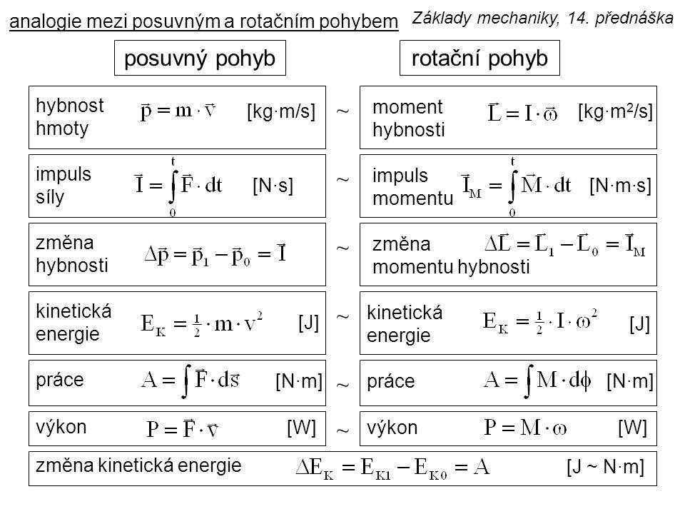 analogie mezi posuvným a rotačním pohybem rotační pohybposuvný pohyb ~ hybnost hmoty moment hybnosti [kg·m/s][kg·m 2 /s] ~ impuls síly impuls momentu