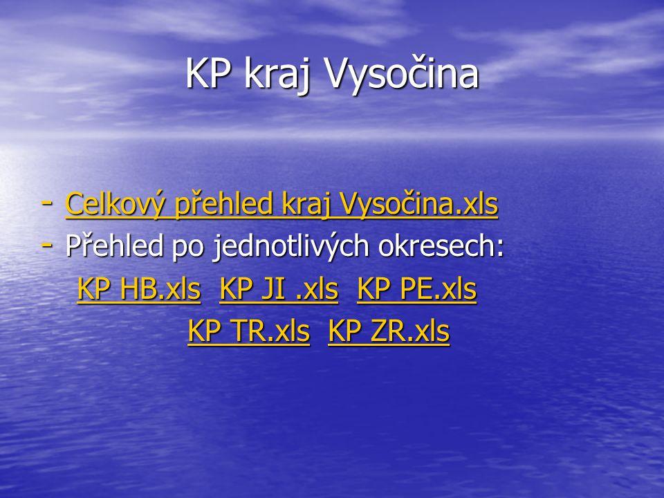 Koncové prvky v kraji Vysočina - 679 koncových prvků - 634 rotačních sirén - 10 elektronických sirén - 35 MIS - 11 vysílačů SSRN - 43 obousměrů - Ročn