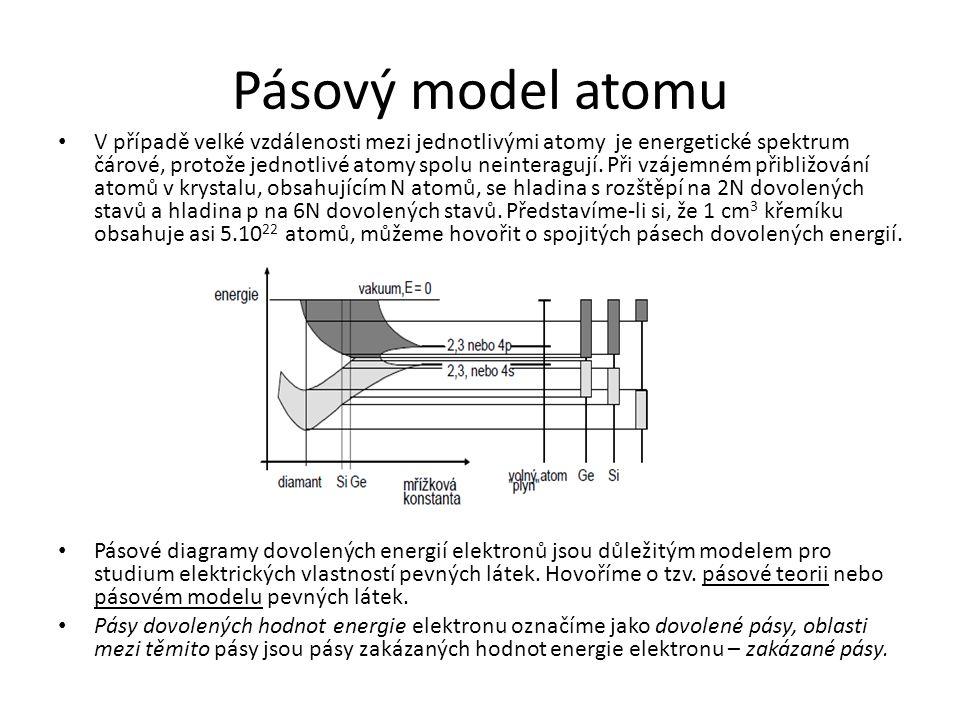 Pásový model atomu V případě velké vzdálenosti mezi jednotlivými atomy je energetické spektrum čárové, protože jednotlivé atomy spolu neinteragují.