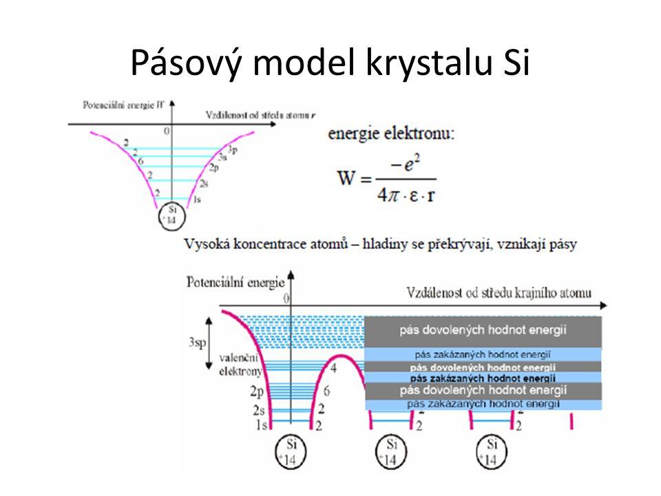 Pásový model krystalu Si