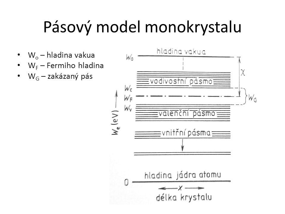 Pásový model monokrystalu W o – hladina vakua W F – Fermiho hladina W G – zakázaný pás