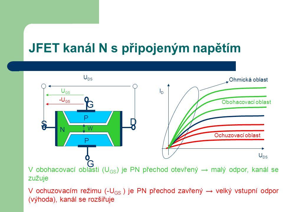 P P N S G G D JFET kanál N s připojeným napětím U DS U GS -U GS W Obohacovací oblast Ochuzovací oblast IDID U DS V obohacovací oblasti (U GS ) je PN p