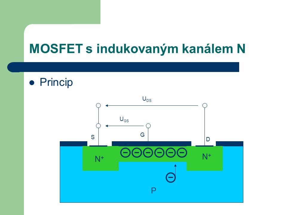 MOSFET s indukovaným kanálem N Princip N+N+ N+N+ S G D P U DS U GS