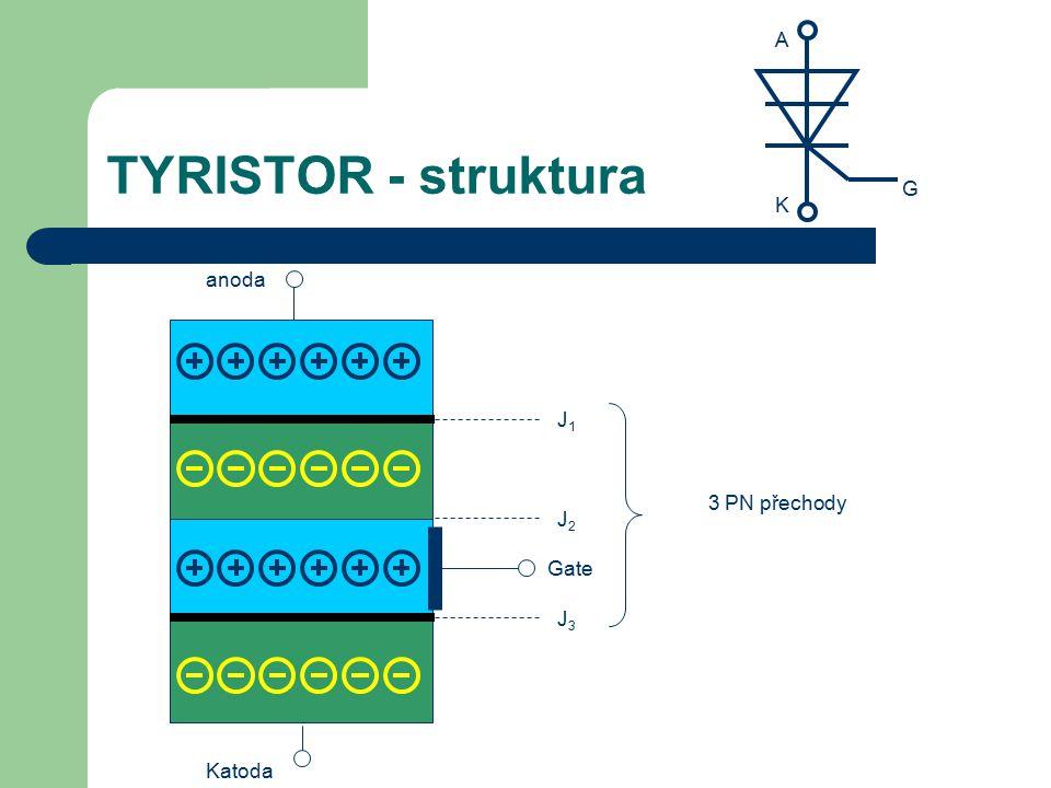 TYRISTOR - struktura Katoda anoda J1J1 J2J2 J3J3 3 PN přechody G A K Gate