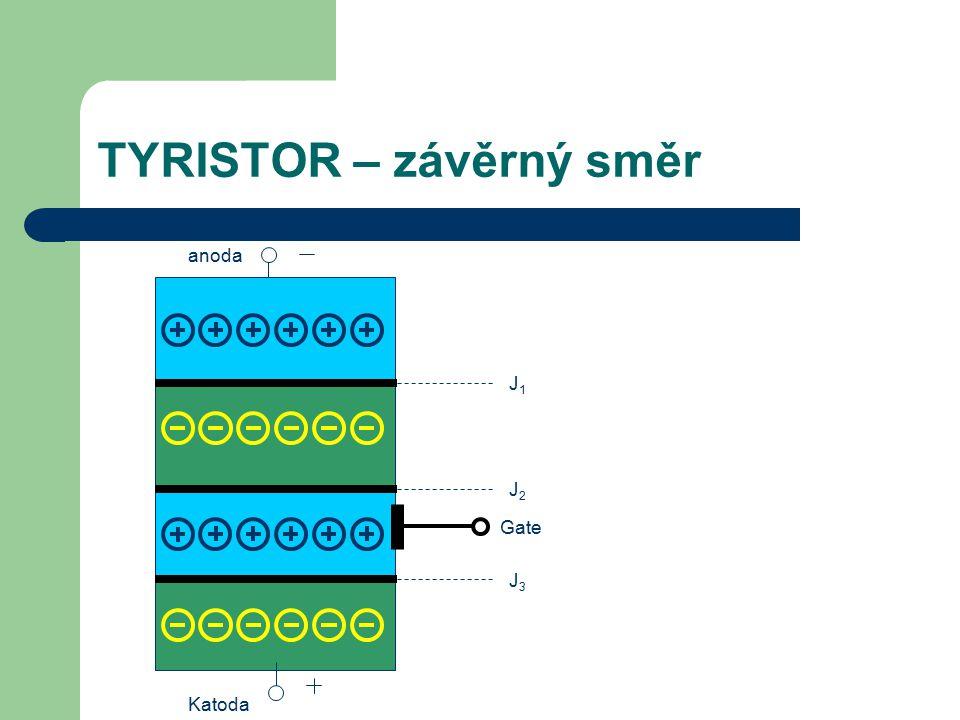 TYRISTOR – závěrný směr Katoda anoda J1J1 J2J2 J3J3 Gate