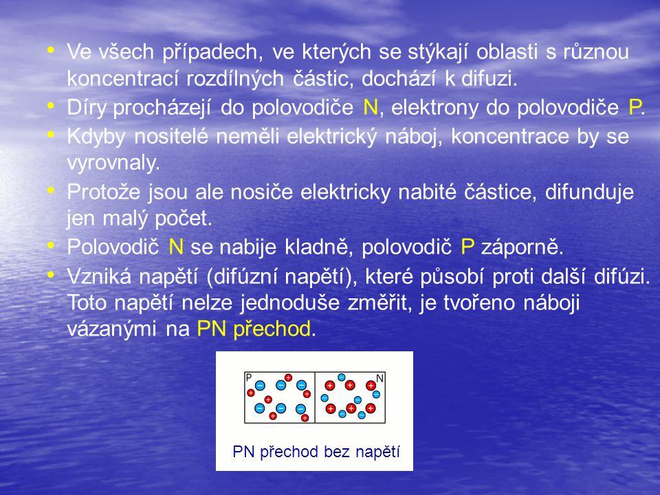 PN přechod v závěrném směru PN přechod v propustném směru Vnější napětí připojené se stejnou polaritou jako má difúzní napětí působí na volné nosiče tak, že kladná polarita vnějšího napětí u polovodiče N přitahuje elektrony a záporná polarita vnějšího napětí u polovodiče P přitahuje díry.