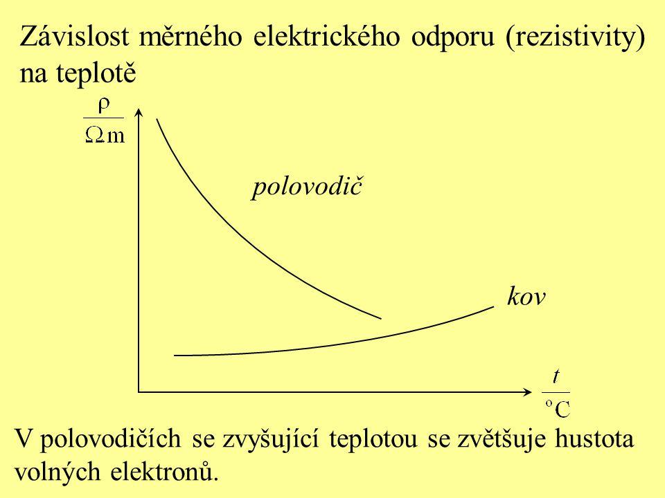 V polovodičích se zvyšující teplotou se zvětšuje hustota volných elektronů. polovodič Závislost měrného elektrického odporu (rezistivity) na teplotě k