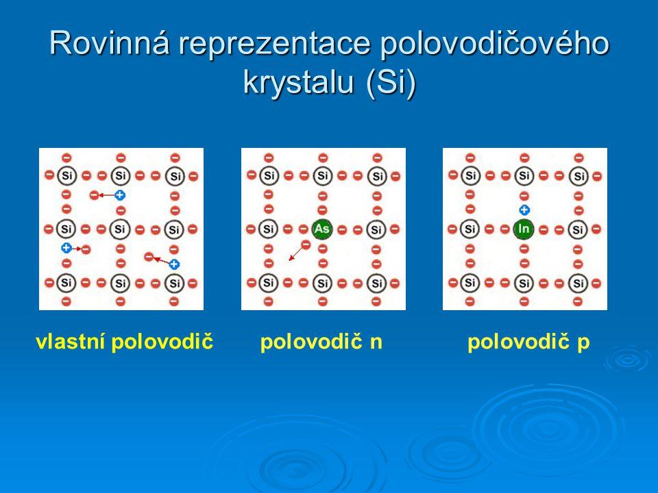 Příměsové polovodiče typ N typ P donory – 5 valenčních elektronů (arsen, fosfor,…) akceptory – 3 valenční elektrony (bór, hliník)