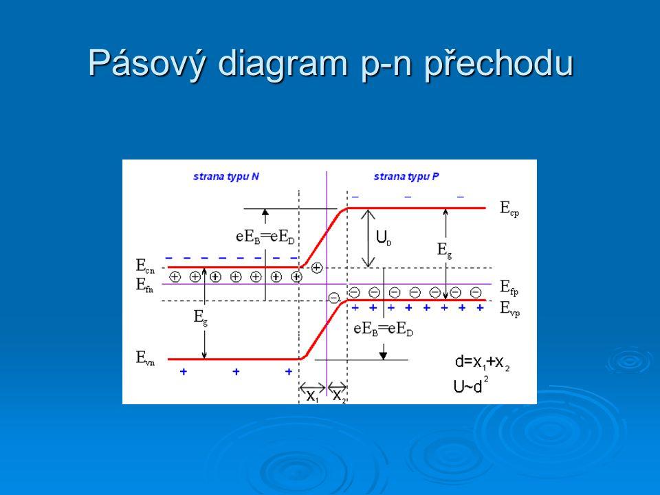 Schockleyova rovnice polovodičové diody J0J0 U – napětí na diodě D n, D p – difúzní koeficient elektronů, děr L n, L p – difúzní délka N A, N D – koncentrace akceptorů, donorů J – proudová hustota - saturační proudová hustota