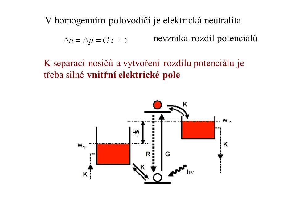 V homogenním polovodiči je elektrická neutralita nevzniká rozdíl potenciálů K separaci nosičů a vytvoření rozdílu potenciálu je třeba silné vnitřní el