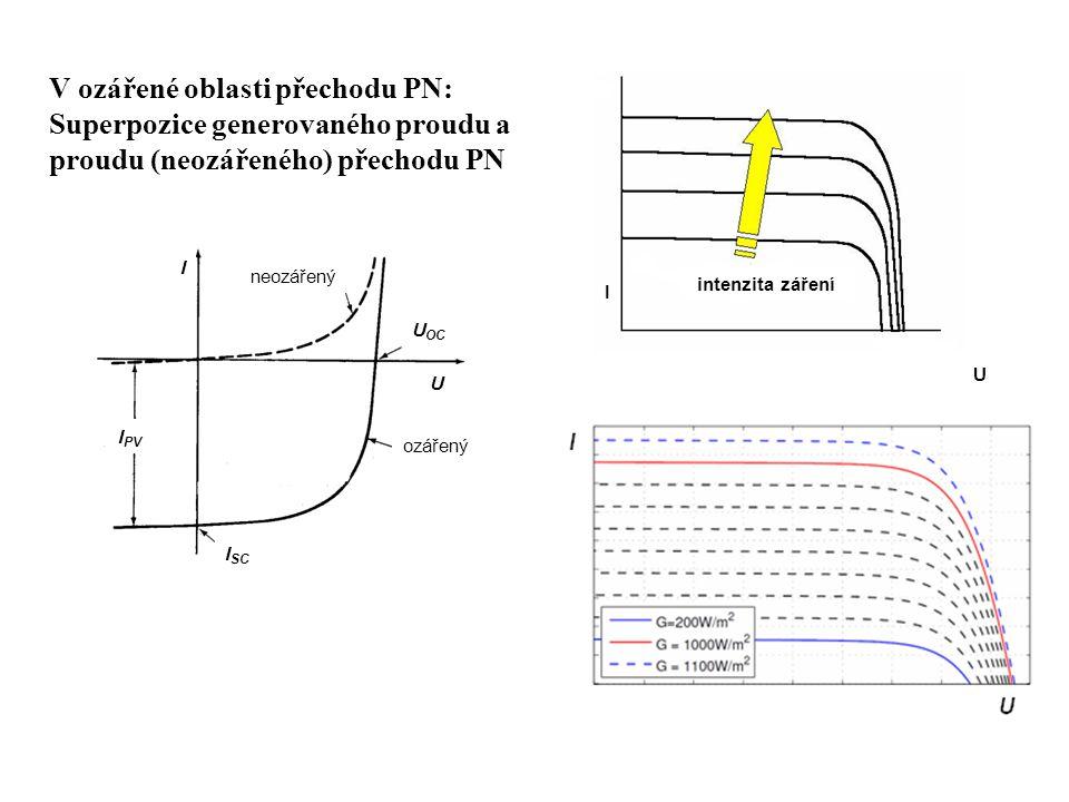 I PV ozářený neozářený U I I SC U OC intenzita záření I U V ozářené oblasti přechodu PN: Superpozice generovaného proudu a proudu (neozářeného) přecho